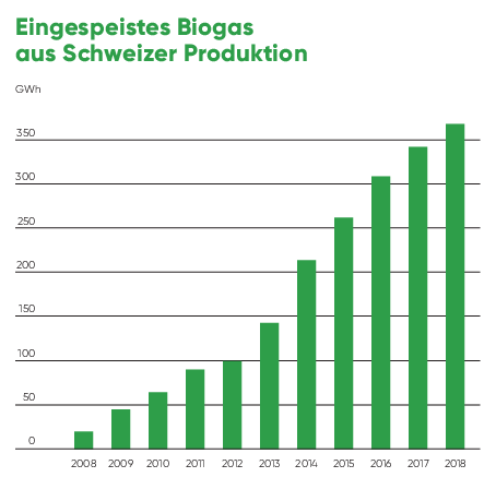 Grafik: Biogas-Einspeisung