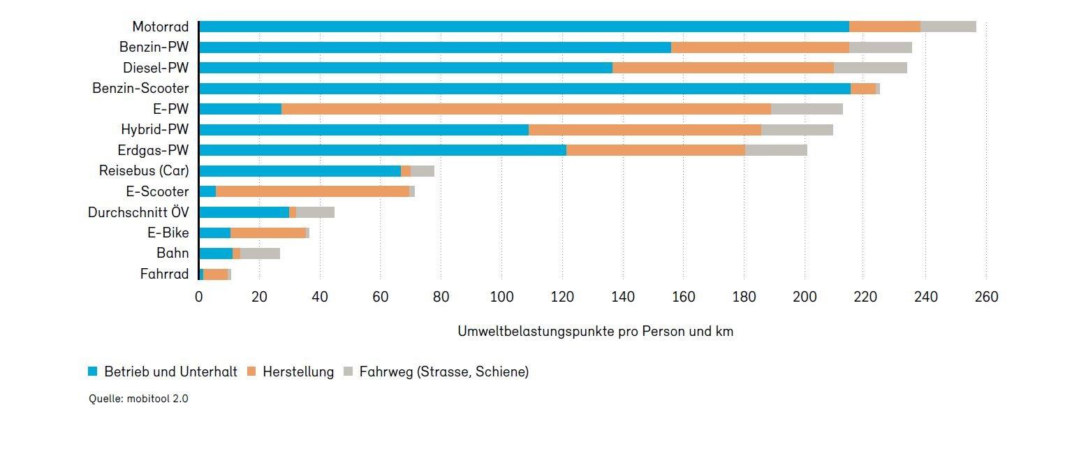 Impact environnemental de différents moyens de transport en Suisse (Source: Office fédéral de l'environnement, OFEV)