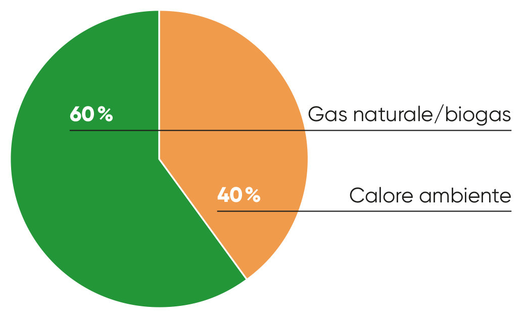 Grafica Pompa di calore a gas: Gas naturale/biogas 60%, Calore ambiente 40%