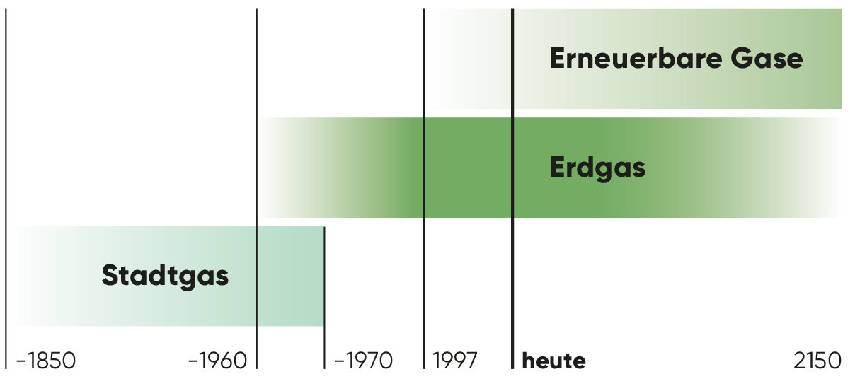Wissen: Energiezukunft - Erneuerbare Gase