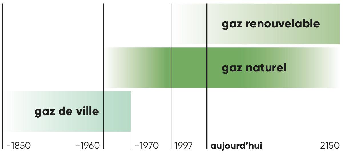 Savoir: Avenir énergétique - Gaz renouvelables