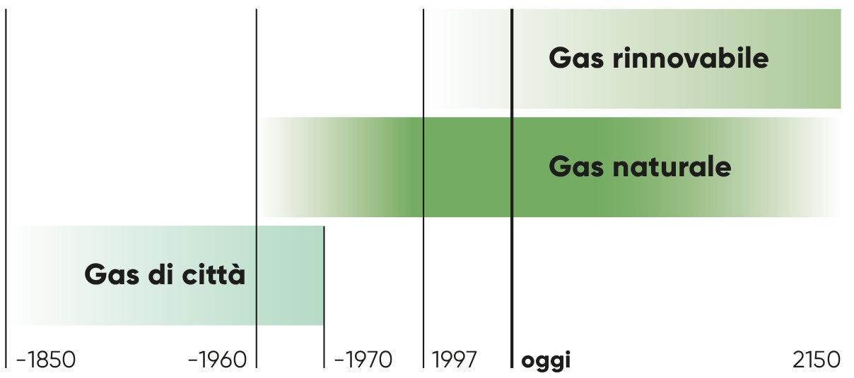 Sapere: Futuro energetico - Gas rinnovabili