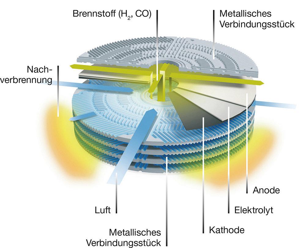 Wissen: Brennstoffzelle - Funktionsweise