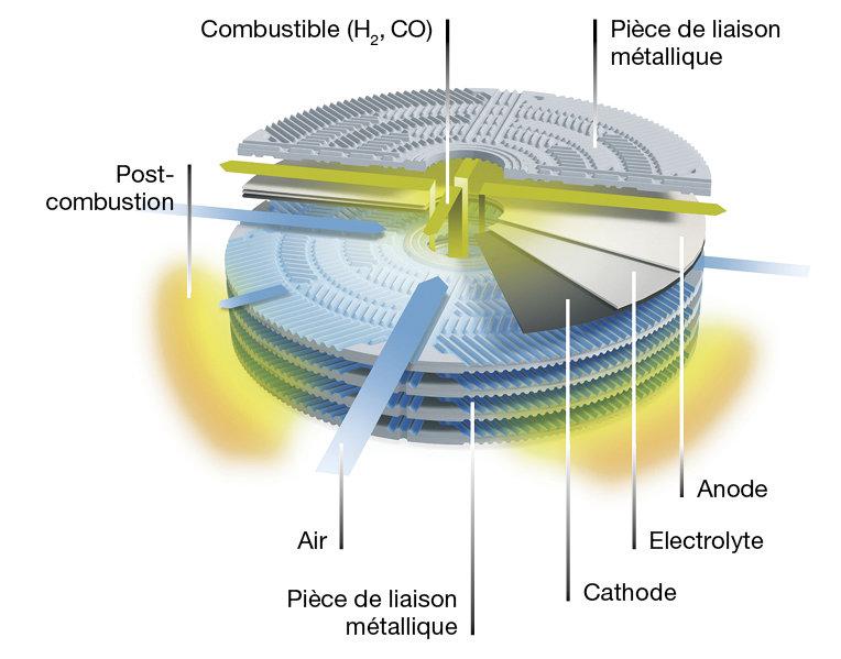 Savoir: Pile à combustible - Principe de fonctionnement