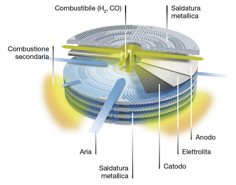 Sapere: Cella a combustibile - Funzionamento